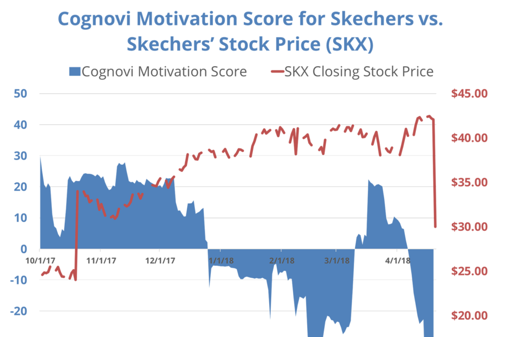 Cognovi's proprietary consumer motivation score for Skechers (SKX) began to meaningfully deteriorate in December 2017, and turned negative into most of 2018.